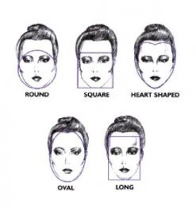 Facial Shapes and a Solution for each