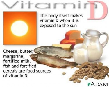 pregnancy Vitamin D C Section